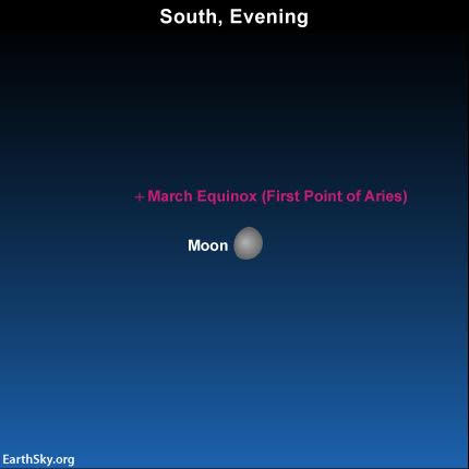 Tonight's moon is near on our sky's dome to the March equinox point, or First Point of Aries.