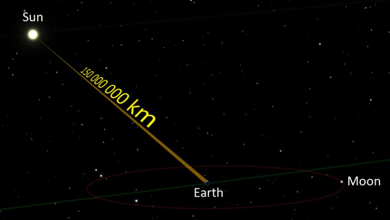 Diagram of sun, Earth, moon, labeled, with line between labeled 150,000,000 kilometers.