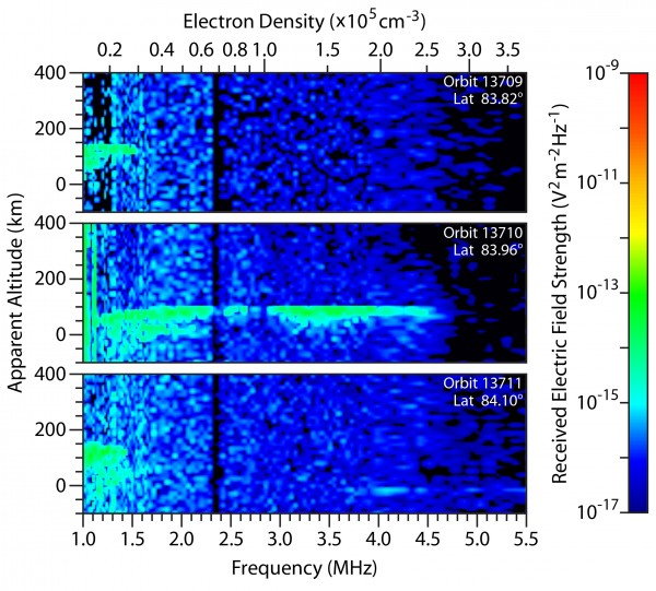 Scientists detected a meteor shower in the atmosphere of Mars recently, too.  These spectrograms from the MARSIS instrument on the European Space Agency's Mars Express orbiter show the intensity of radar echo in Mars' far-northern ionosphere at three times on Oct. 19 and 20, 2014. The middle plot reveals effects attributed to dust from a comet that passed near Mars that day. Image via ASI/NASA/ESA/JPL/Univ. of Rome/Univ. of Iowa.  Read more about this image.