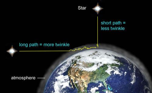 Illustration by AstroBob, via The Random Science blog..