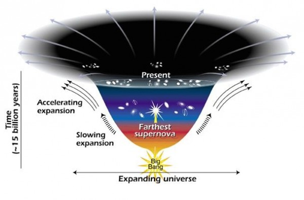 This diagram reveals changes in the rate of expansion since the universe's birth 15 billion years ago. The more shalow the curve, the faster the rate of expansion. The curve changes noticeably about 7.5 billion years ago, when objects in the universe began flying apart as a faster rate. Astronomers theorize that the faster expansion rate is due to a mysterious, dark force that is pulling galaxies apart.  Image via NASA.