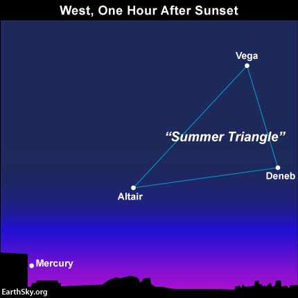 From the Northern Hemisphere, you may be able to use the Summer Triangle to locate Mercury near the horizon. In late December, draw an imaginary line from Vega and through Altair to Mercury. Binoculars could be helpful! Read more