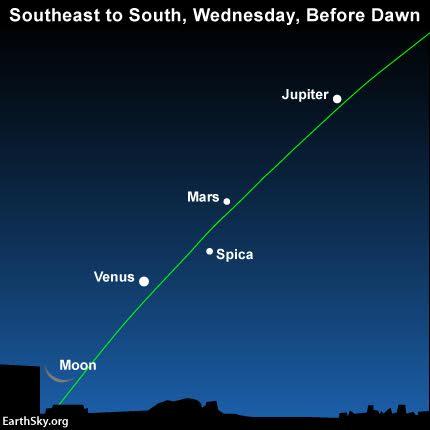 N. Hemisphere? Watch for earliest sunsets | Tonight | EarthSky