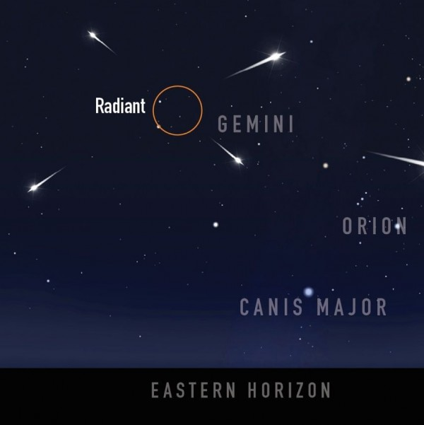 Chart: Gemini and Orion constellations with 4 meteors flying from ring labeled radiant.