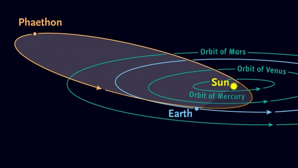 Solar system with long orbit of Phaethon extending from outside the orbit of Mars to near the sun.