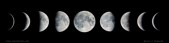 A mosaic made from 9 individual photos of the Moon captures its phases over one synodic month. For complete details about this image, see Moon Phases Mosaic. The individual images included in this composite can be found in the Moon Phases Gallery. For more composites, see Moon Phases Mosaics. Photo copyright 2012 by Fred Espenak.