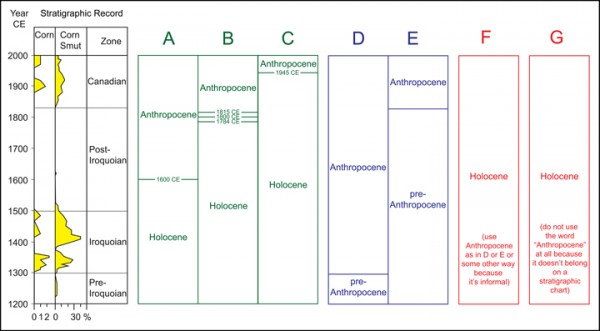 """A simplified pollen/spore diagram (redrawn from McAndrews and Turton [2010]) of the record from a lake sediment core with annual layers in southern Ontario, Canada. Variations in percentage of corn pollen (labeled """"corn"""") and spores from a corn smut fungus serve as a proxy for human impact. Chronology comes from layer counts and radiocarbon dating. (right) Seven of the many concepts of the word """"Anthropocene"""" (A–G) that divide this record. CE = Common Era."""