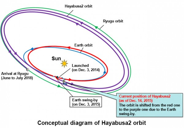 Hayabusa 2's swing-by on December 3 has placed it on the correct path to encounter asteroid Ryugu.