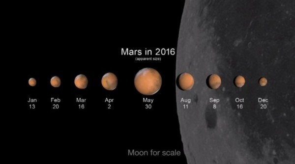 You'll be amazed at the changes you'll see in Mars during 2016. January through December are all prime Mars observing months. Between January and May next year, Mars triples in apparent diameter as its orbit around the sun brings it closer to Earth. Illustration via nasa.tumblr.com.