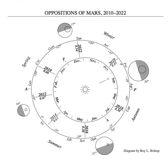 Diagram of orbits of Earth and Mars, annotated.