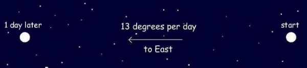 Diagram showing moon at two locations labeled '13 degrees per day.'