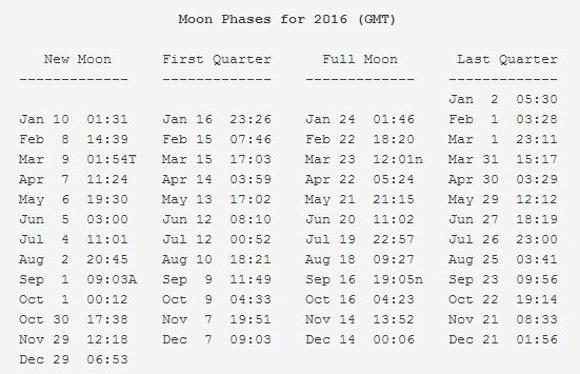 moon-phases-2016-fred-espenak