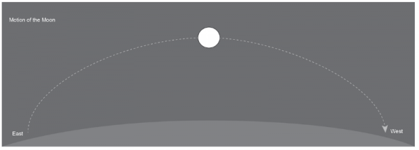Diagram of moon's path in the sky from rising to setting.