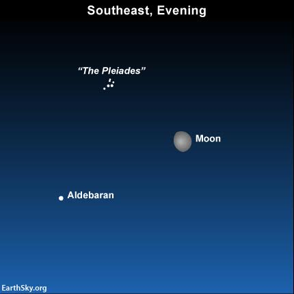 The moon was to the west of Aldebaran yesterday, on January 18.