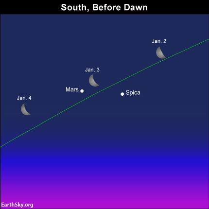 Are you an early riser? Then use the waning moon to locate the planet Mars and the planet Spica before sunrise. Read more