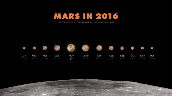 View larger | Mikhail Chubarets in the Ukraine made this chart.  It shows the view of Mars through a telescope in 2016.  We pass between Mars and the sun on May 22.  We won't see Mars as a disk like this with the eye alone. But, between the start of 2016 and May, the dot of light that is Mars will  grow dramatically brighter and redder in our night sky. Watch for it!