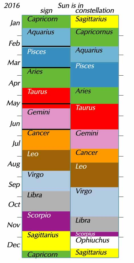 Dates of sun's entry into astrological signs versus astronomical constellations.  Chart and more explanation at Guy's Ottewell's blog.  Used with permission.