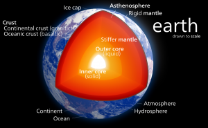 An illustration of Earth's internal structure. Image credit: Kelvinsong via Wikipedia Commons.