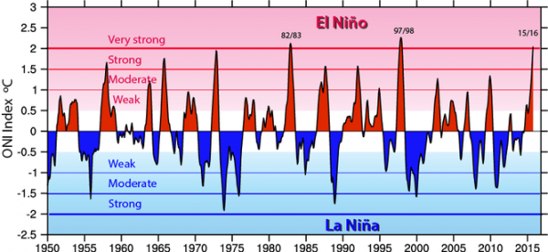 The Oceanic Niño Index (ONI) shows warm (red) and cold (blue) phases of abnormal sea surface temperatures in the tropical Pacific Ocean.