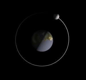 Click here to see animation. As seen from the north side of the moon's orbital plane, the Earth rotates counterclockwise on its rotational axis, and the moon revolves counterclockwise around Earth. The terminators of the Earth and moon align at first and last quarter moon.