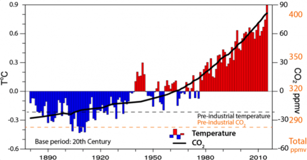 Time series of annual values of global mean temperature anomalies (red and blue bars) in degrees Celsius, and carbon dioxide concentrations at Mauna Loa, both from NOAA. Data are relative to a baseline of the 20th-century values. Also given as dashed values are the preindustrial estimated values, with the scale in orange at right for carbon dioxide, where the value is 280 ppmv (parts per million by volume). The latest values exceed 400 ppmv. For temperature, the 2015 value is more than 1 degree Celsius above preindustrial levels. Image credit: Kevin Trenberth/John Fasullo