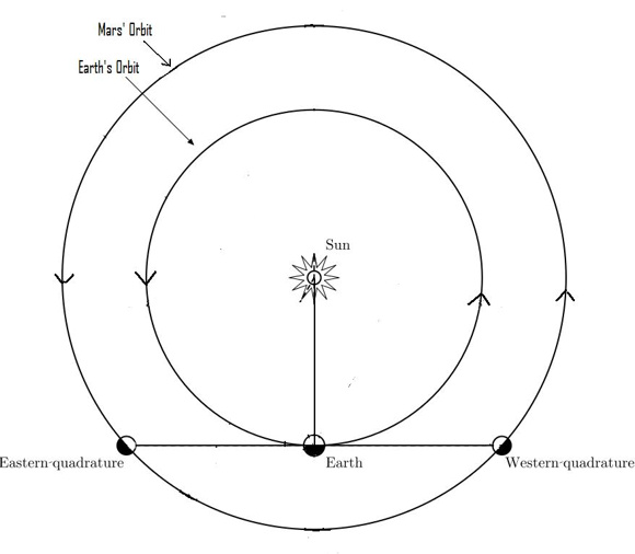 Diagram with sun, Earth, and 2 positions of Mars in its orbit.