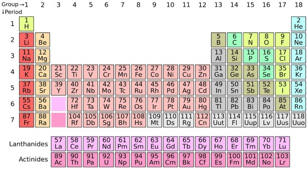 Four new elements added to periodic table earth earthsky the completed seventh row in the periodic table image credit wikimedia commons urtaz Images