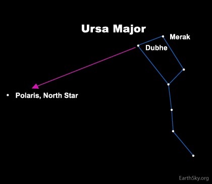 Most people use the two outer stars in the bowl of the Dipper - Dubhe and Merak - to find Polaris, the North Star. A line between these two stars always points to the North Star.