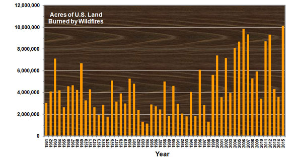Annual amount of land burned by wildfires in the U.S., according to National Interagency Fire Center data. Image via D. E. Conners, EarthSky.