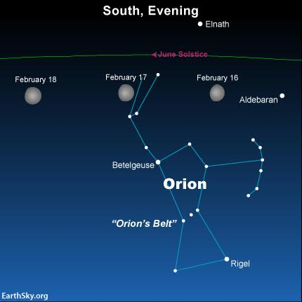 In the year 2016, the moon in its monthly travels moves to the north of Orion yet to the south of the ecliptic.
