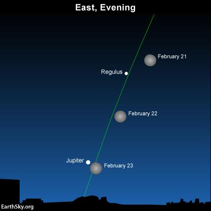 At the same time each evening, note that the moon moves eastward, toward the sunrise point on the horizon. The green line depicts the ecliptic - Earth's orbital plane projected onto the constellations of the Zodiac.