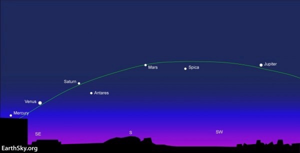 As seen from the N. Hemisphere, the 5 planets arc across the southern sky, shortly before dawn.