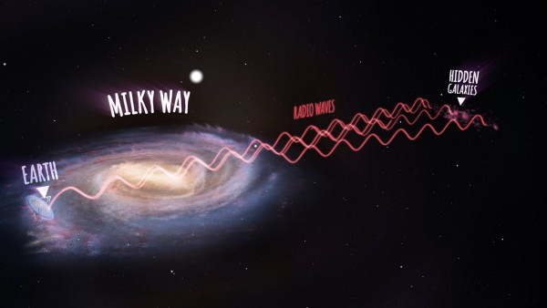 An annotated artist's impression showing radio waves travelling from the new galaxies, then passing through the Milky Way and arriving at the Parkes radio telescope on Earth (not to scale). Image credit: ICRAR