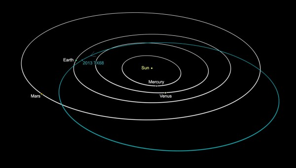 Orbit of asteroid 2013 TX68. The small arrow depicts the direction of the space rock, showing the asteroid is coming approximately
