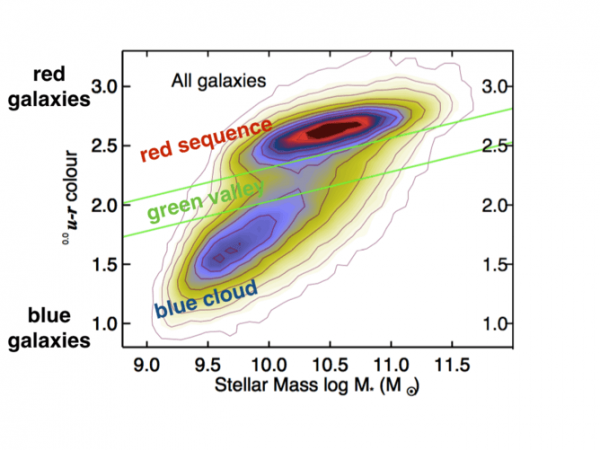 The galaxy color-mass diagram. Blue, star-forming galaxies are at the bottom, in the blue cloud. Red, quiescent galaxies are at the top, in the red sequence. The 'green valley' is the transition zone in between. Image credit: Schawinski+14