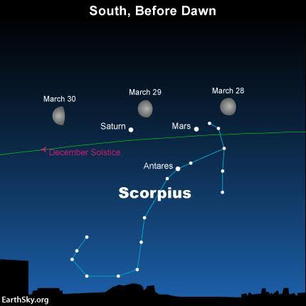 By March, 2016, Saturn has moved further to the east of Antares, and the planets Mars is there, too.