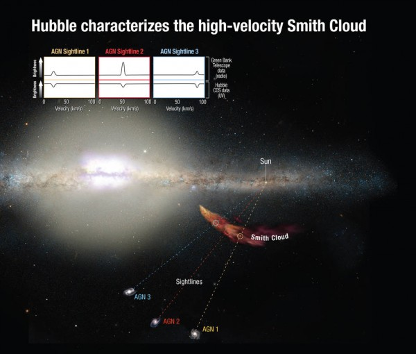 Hubble's Cosmic Origins Spectrograph can measure how the light from distant background objects is affected as it passes through the cloud, yielding clues to the chemical composition of the cloud. Astronomers trace the cloud's origin to the disk of our Milky Way. Combined ultraviolet and radio observations correlate to the cloud's infall velocities, providing solid evidence that the spectral features link to the cloud's dynamics. Image credit: NASA/ESA/A. Feild (STScI)