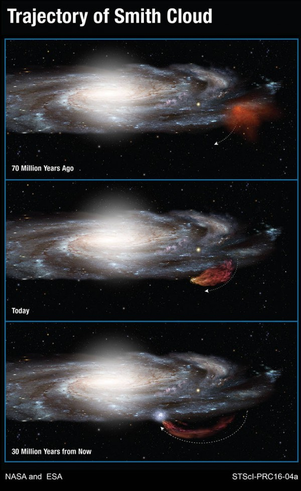 This diagram shows the 100-million-year-long trajectory of the Smith Cloud as it arcs out of the plane of our Milky Way galaxy and then returns like a boomerang. Hubble Space Telescope measurements show that the cloud came out of a region near the edge of the galaxy's disk of stars 70 million years ago. The cloud is now stretched into the shape of a comet by gravity and gas pressure. Following a ballistic path, the cloud will fall back into the disk and trigger new star formation 30 million years from now. Image credit: NASA/ESA/A. Feild (STScI)