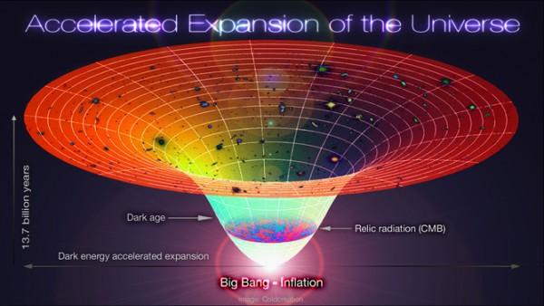The universe's timeline. Image: Alex Mittelmann/wikimedia