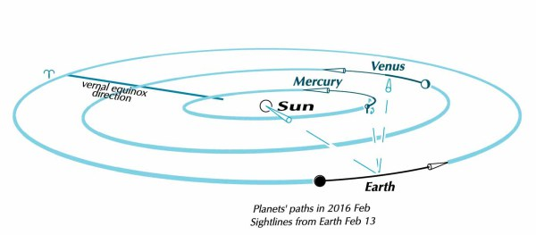 venus-mercury-path-diagram