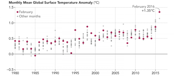 This chart plots the global temperature anomaly for each month of the year since 1980. Each February is highlighted with a red dot. All dots, red or gray, show how much global temperatures rose above or below the 1951–1980 average. Despite monthly variability, the long-term trend due to global warming is clear and now punctuated by the unusually warm data point for February 2016. Image credit: NASA