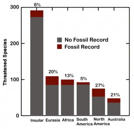 Number of threatened species and their representation in the fossil record by continent and 'insular' (islands). Image credit: University of Illinois, Chicago.
