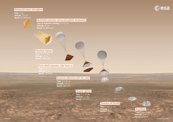 Overview of Schiaparelli's entry, descent and landing sequence on Mars, with approximate time, altitude and speed of key events indicated.  Read more about this image.