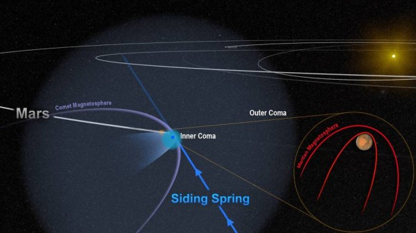 Close comet flyby plunged Mars' magnetic field into chaos