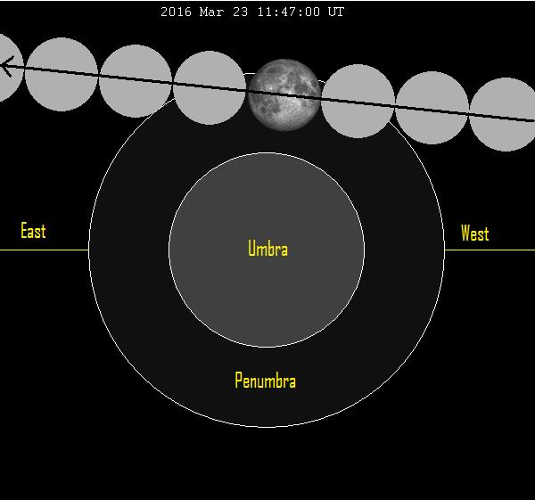 The full moon moves from west to east through the faint penumbral shadow, swinging north of Earth's dark cone-shaped umbra.