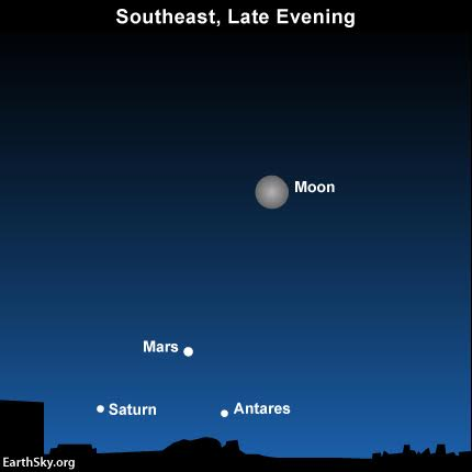Look eastward before going to bed this evening to catch the moon above the Planets Mars and Saturn, and the star Antares. Then spot the moon in your southwestern sky at or after sunrise.
