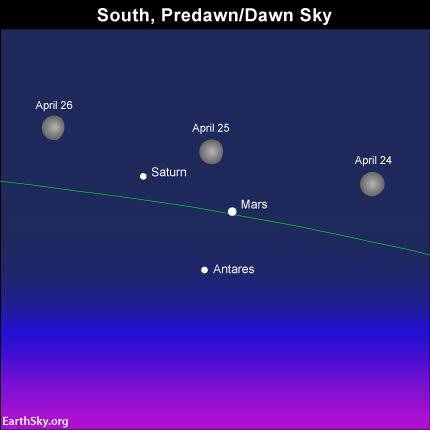 The moon swings by the, Mars, Saturn and Antares on April 24, 25 and 26. The green line depicts the ecliptic. Read more