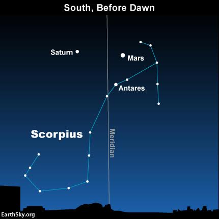 2016-april-28-mars-saturn-antares-scorpius-meridian