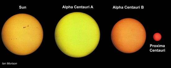 Alpha Centauri A, Alpha Centauri B and Proxima Centauri make up a three-star system, although Proxima Centauri is a distant .2 lightyears away rom the other two.  Image by Ian Morrison, via