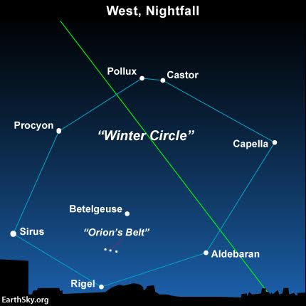 The Winter Circle in April is found over the western horizon as soon as darkness falls. The green line depicts the ecliptic – the sun's apparent yearly path in front of the constellations of the Zodiac. Aldebaran is the brightest star in the zodiacal constellation Taurus the Bull, while Pollux and Castor are the two brightest stars in the constellation Gemini the Twins